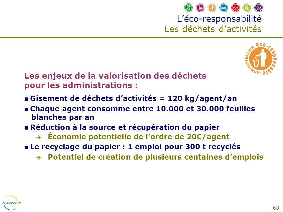 63 Les enjeux de la valorisation des déchets pour les administrations : Gisement de déchets dactivités = 120 kg/agent/an Chaque agent consomme entre 1
