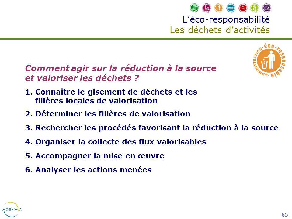 65 Léco-responsabilité Les déchets dactivités Comment agir sur la réduction à la source et valoriser les déchets ? 1. Connaître le gisement de déchets