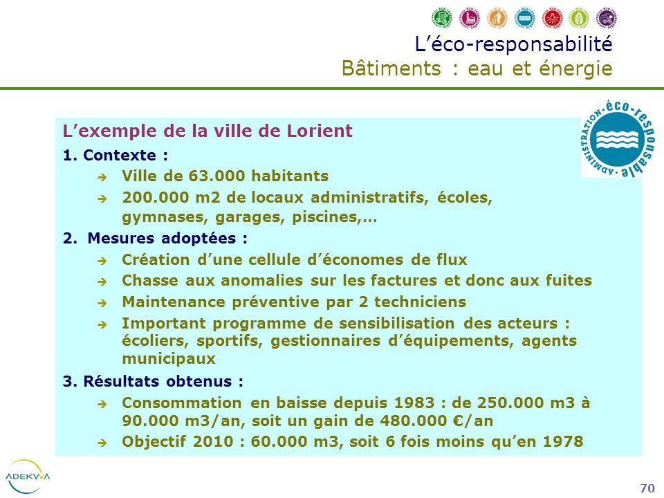 70 Léco-responsabilité Bâtiments : eau et énergie Lexemple de la ville de Lorient 1. Contexte : Ville de 63.000 habitants 200.000 m2 de locaux adminis