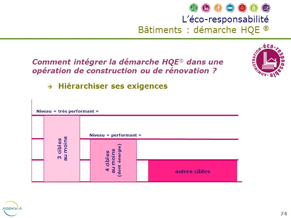 74 Léco-responsabilité Bâtiments : démarche HQE ® Comment intégrer la démarche HQE ® dans une opération de construction ou de rénovation ? Hiérarchise