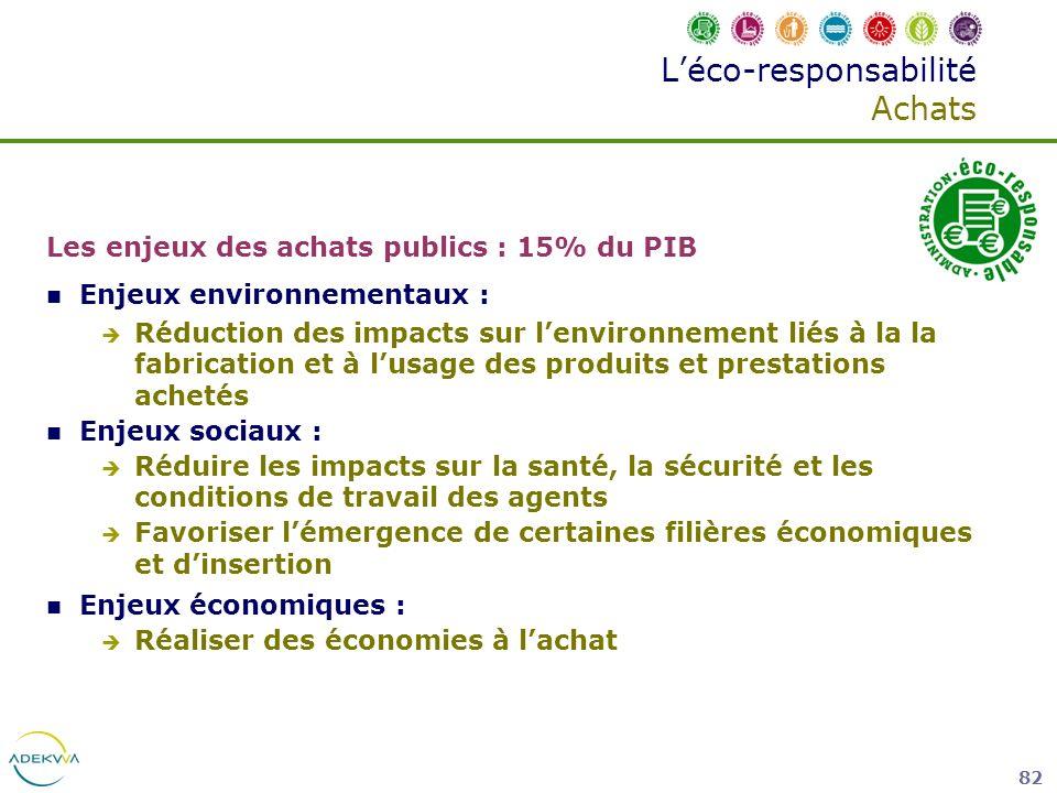 82 Léco-responsabilité Achats Les enjeux des achats publics : 15% du PIB Enjeux environnementaux : Réduction des impacts sur lenvironnement liés à la