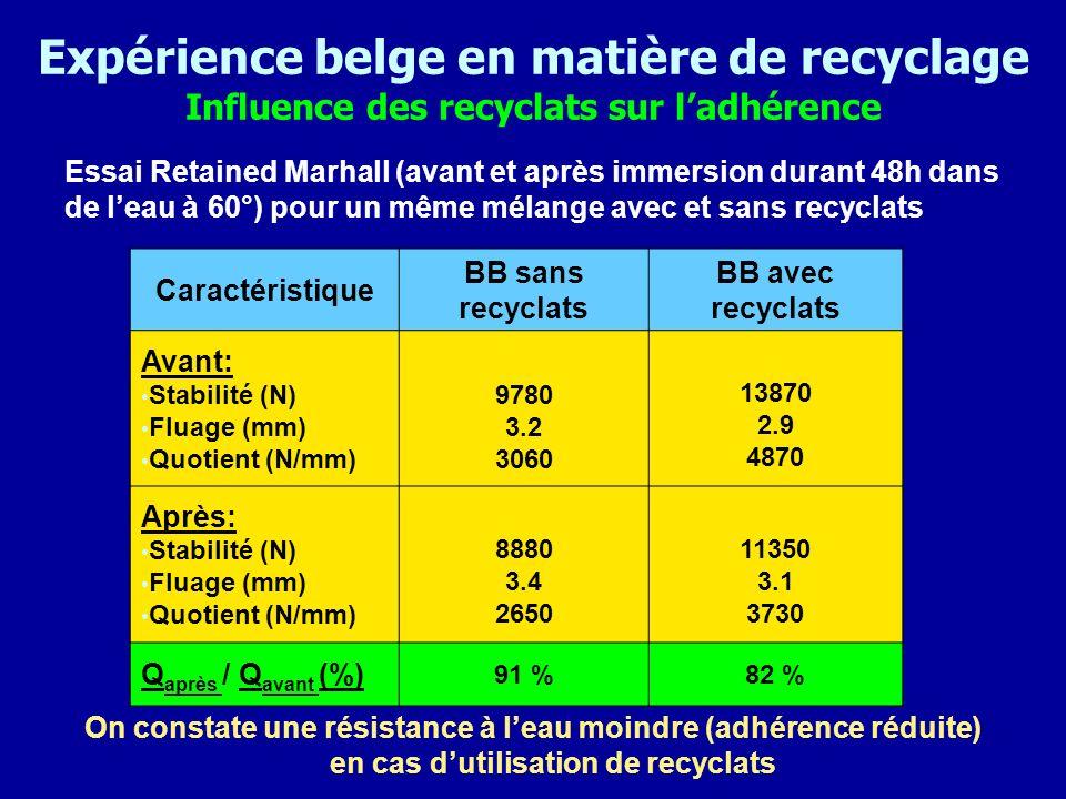 Expérience belge en matière de recyclage Influence des recyclats sur ladhérence Essai Retained Marhall (avant et après immersion durant 48h dans de le