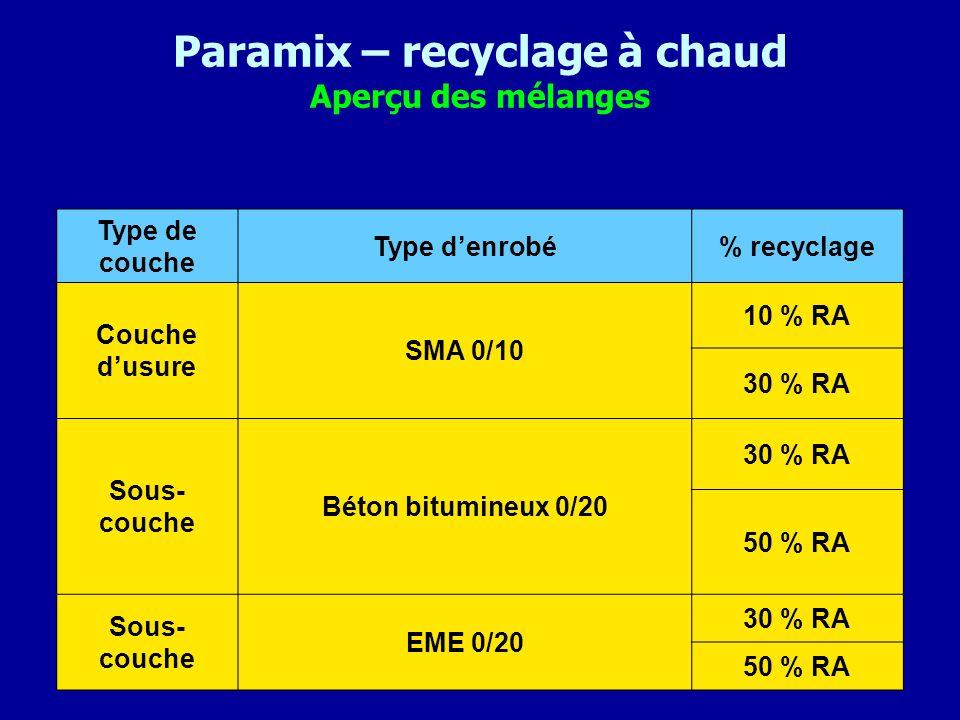 Paramix – recyclage à chaud Aperçu des mélanges Type de couche Type denrobé% recyclage Couche dusure SMA 0/10 10 % RA 30 % RA Sous- couche Béton bitum