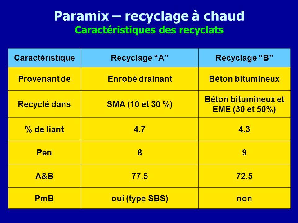 Paramix – recyclage à chaud Caractéristiques des recyclats CaractéristiqueRecyclage ARecyclage B Provenant deEnrobé drainantBéton bitumineux Recyclé d