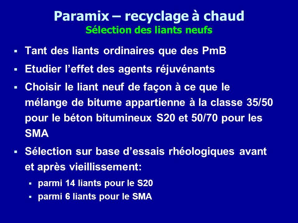 Paramix – recyclage à chaud Sélection des liants neufs Tant des liants ordinaires que des PmB Etudier leffet des agents réjuvénants Choisir le liant n
