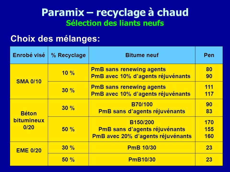 Paramix – recyclage à chaud Sélection des liants neufs Choix des mélanges: Enrobé visé% RecyclageBitume neufPen SMA 0/10 10 % PmB sans renewing agents