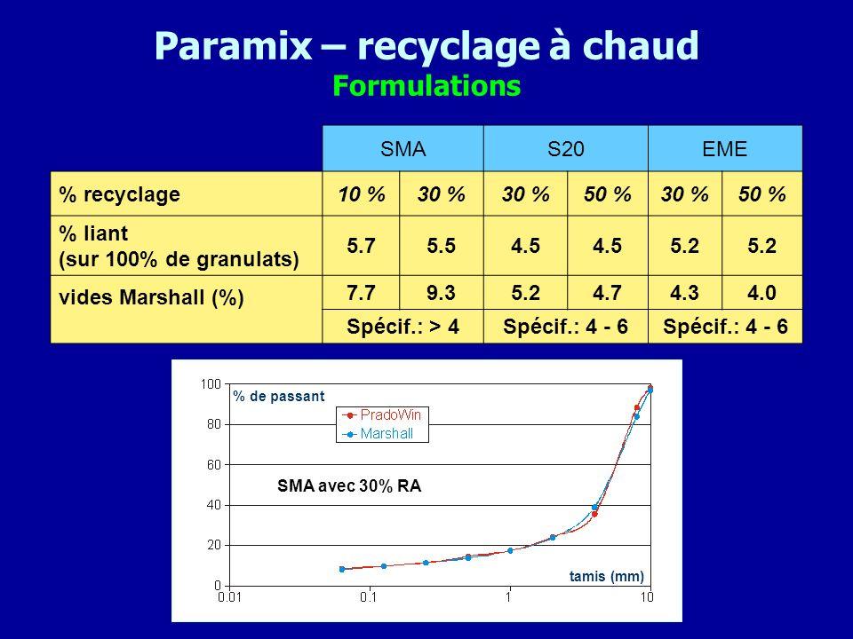 Paramix – recyclage à chaud Formulations SMAS20EME % recyclage10 %30 % 50 %30 %50 % % liant (sur 100% de granulats) 5.75.54.5 5.2 vides Marshall (%) 7