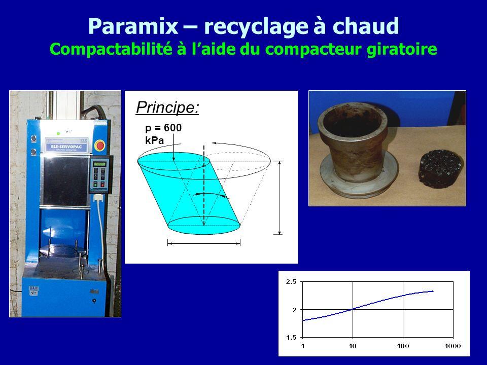 Paramix – recyclage à chaud Compactabilité à laide du compacteur giratoire p = 600 kPa Principe: