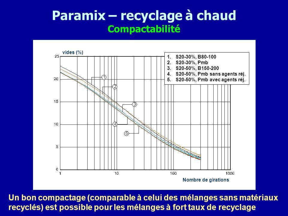 Paramix – recyclage à chaud Compactabilité Un bon compactage (comparable à celui des mélanges sans matériaux recyclés) est possible pour les mélanges