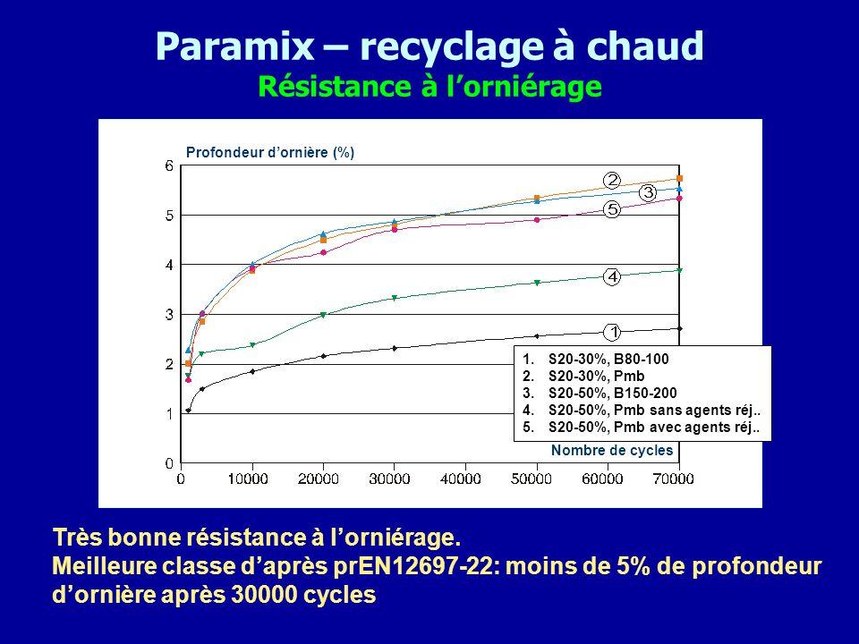 Paramix – recyclage à chaud Résistance à lorniérage Très bonne résistance à lorniérage. Meilleure classe daprès prEN12697-22: moins de 5% de profondeu