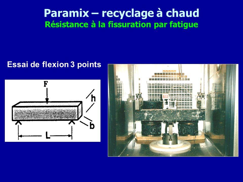 Paramix – recyclage à chaud Résistance à la fissuration par fatigue Essai de flexion 3 points