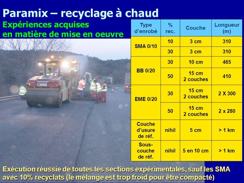 Paramix – recyclage à chaud Expériences acquises en matière de mise en oeuvre Exécution réussie de toutes les sections expérimentales, sauf les SMA av