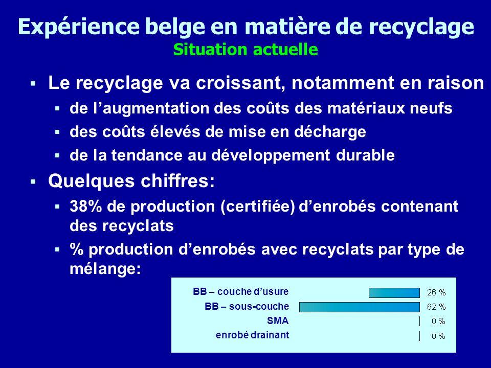 Expérience belge en matière de recyclage Situation actuelle Le recyclage va croissant, notamment en raison de laugmentation des coûts des matériaux ne