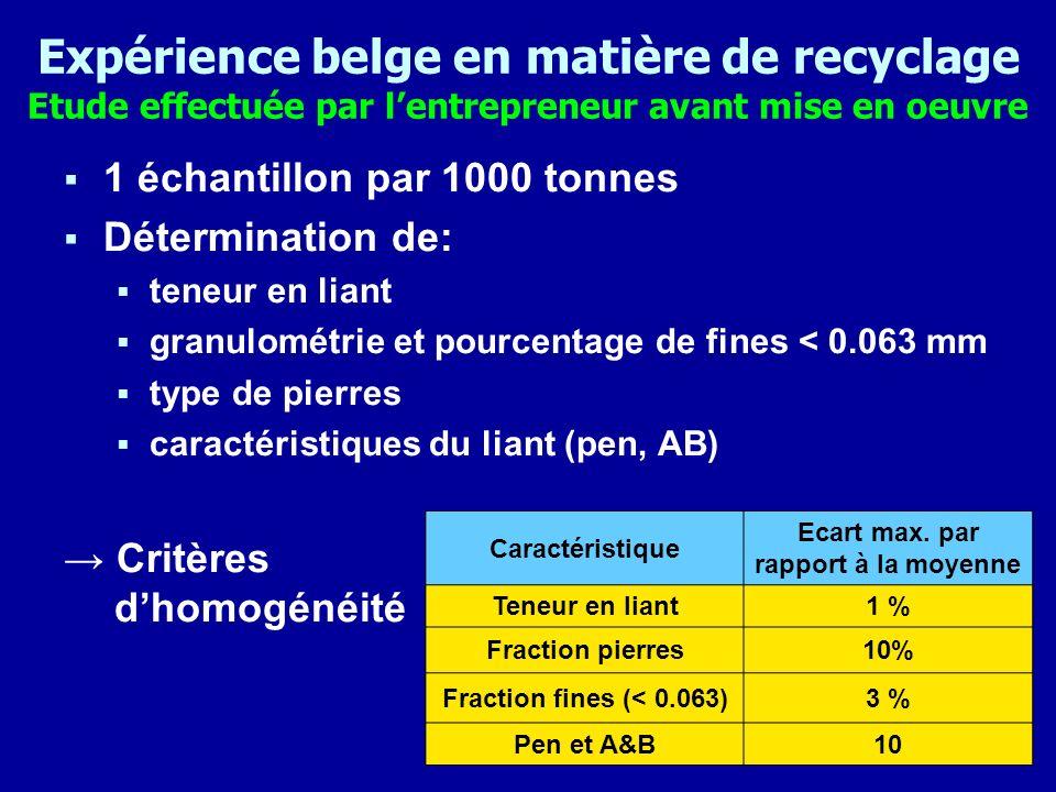 Expérience belge en matière de recyclage Réglementation actuelle Pourcentage (%) de bitume provenant des recyclats Type de recyclats et méthode de recyclage Sans réchauffage des recyclats (introduction à froid) Avec réchauffage des recyclats dans un tambour parallèle homogènes non homogènes homogènes non homogènes Sous-couches en béton bitumineux 10 4020 Couches dusure en béton bitumineux 004020 Couches dusure en enrobé drainant ou SMA DEFENDU