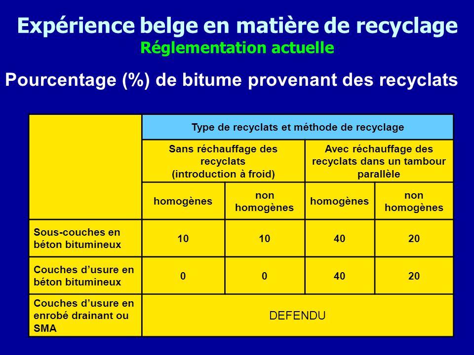 Expérience belge en matière de recyclage Réglementation actuelle Pourcentage (%) de bitume provenant des recyclats Type de recyclats et méthode de rec