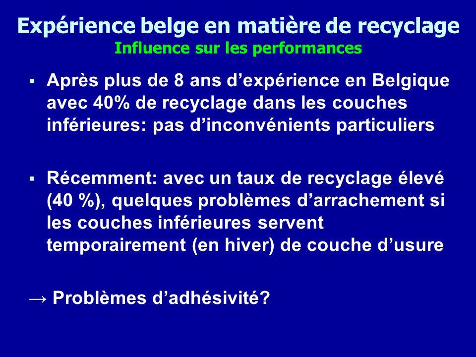 Expérience belge en matière de recyclage Influence des recyclats sur ladhérence Essai Retained Marhall (avant et après immersion durant 48h dans de leau à 60°) pour un même mélange avec et sans recyclats Caractéristique BB sans recyclats BB avec recyclats Avant: Stabilité (N) Fluage (mm) Quotient (N/mm) 9780 3.2 3060 13870 2.9 4870 Après: Stabilité (N) Fluage (mm) Quotient (N/mm) 8880 3.4 2650 11350 3.1 3730 Q après / Q avant (%) 91 %82 % On constate une résistance à leau moindre (adhérence réduite) en cas dutilisation de recyclats