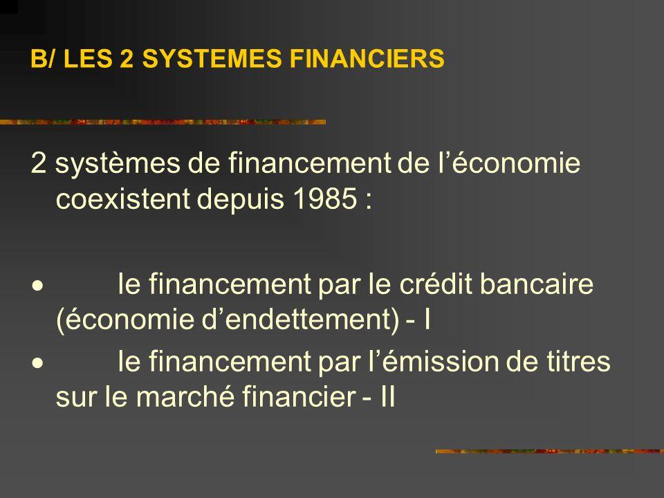 B/ LES 2 SYSTEMES FINANCIERS 2 systèmes de financement de léconomie coexistent depuis 1985 : le financement par le crédit bancaire (économie dendettement) - I le financement par lémission de titres sur le marché financier - II