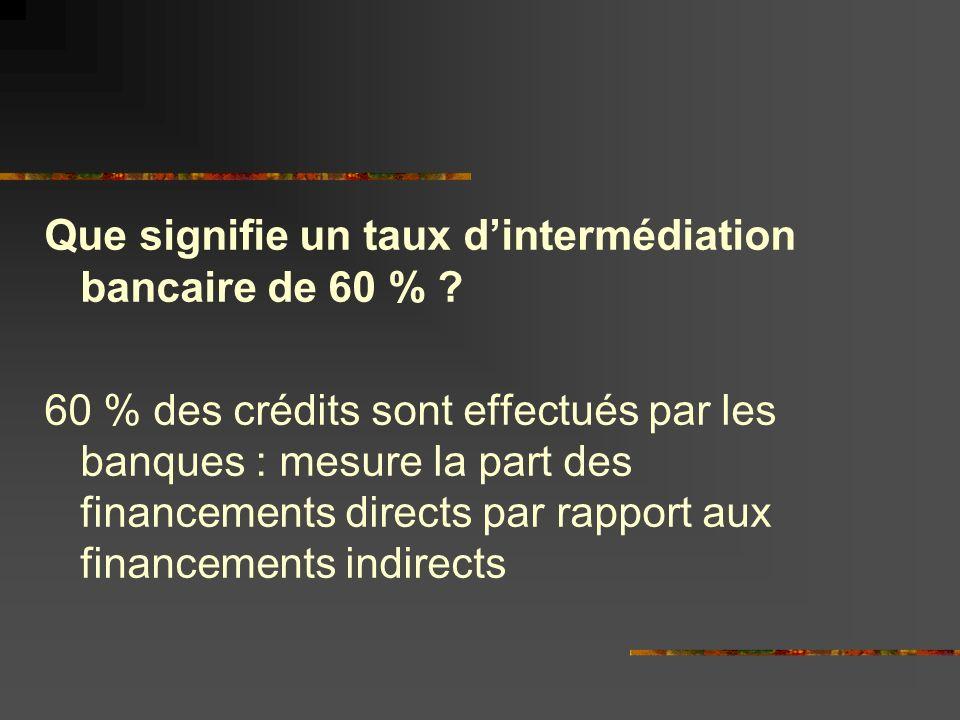 Définir « financement interne » : Système dautofinancement Définir « financement externe » : avoir recours au système financier