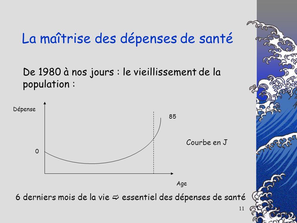 11 De 1980 à nos jours : le vieillissement de la population : La maîtrise des dépenses de santé Dépense Age 0 85 Courbe en J 6 derniers mois de la vie