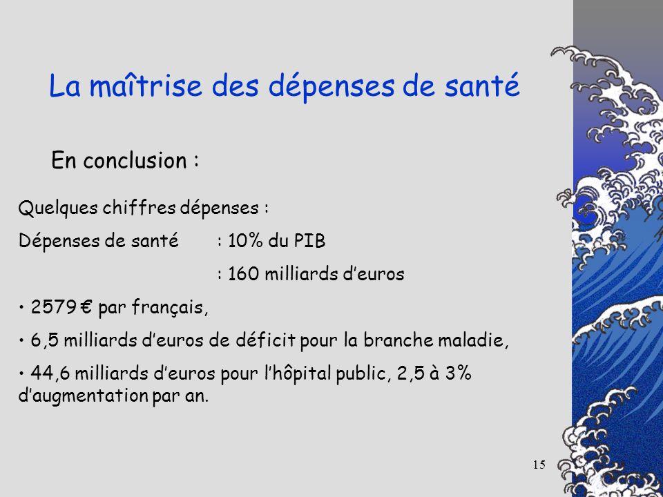 15 En conclusion : La maîtrise des dépenses de santé Quelques chiffres dépenses : Dépenses de santé : 10% du PIB : 160 milliards deuros 2579 par franç
