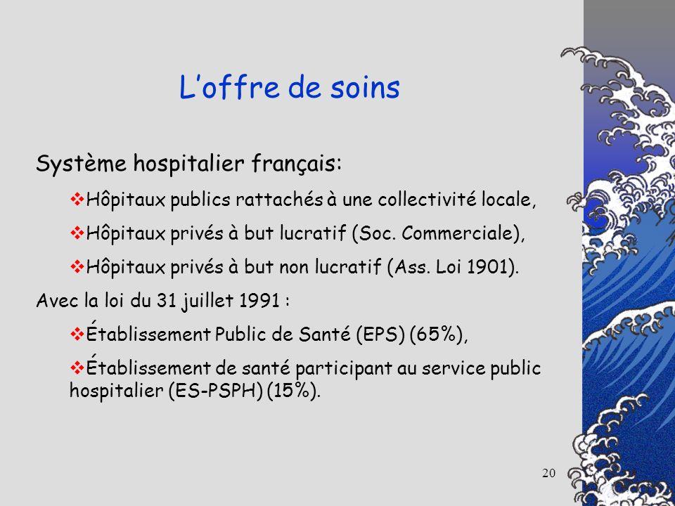 20 Système hospitalier français: Hôpitaux publics rattachés à une collectivité locale, Hôpitaux privés à but lucratif (Soc. Commerciale), Hôpitaux pri
