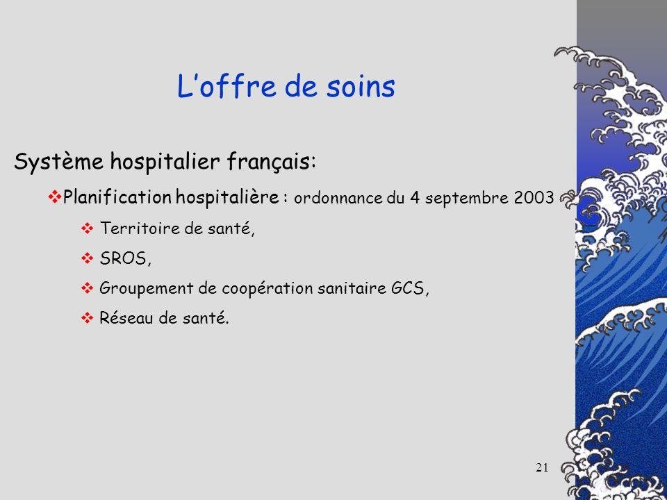 21 Système hospitalier français: Planification hospitalière : ordonnance du 4 septembre 2003 Territoire de santé, SROS, Groupement de coopération sani