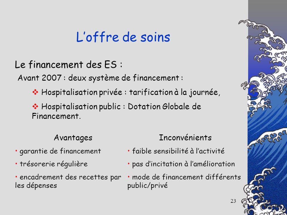 23 Le financement des ES : Loffre de soins Avant 2007 : deux système de financement : Hospitalisation privée : tarification à la journée, Hospitalisat