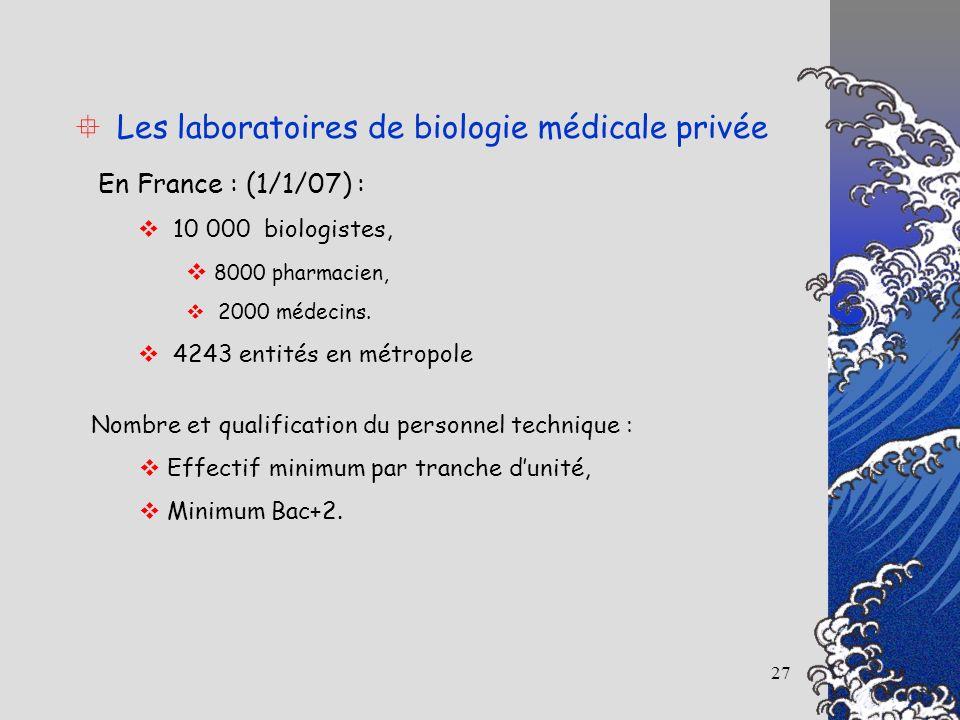 27 Les laboratoires de biologie médicale privée En France : (1/1/07) : 10 000 biologistes, 8000 pharmacien, 2000 médecins. 4243 entités en métropole N