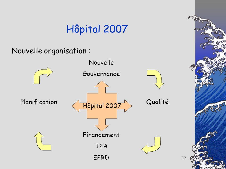32 Nouvelle organisation : Hôpital 2007 Nouvelle Gouvernance Qualité Financement T2A EPRD Planification