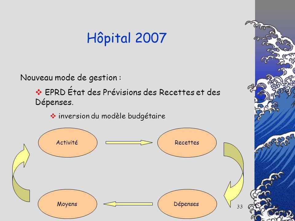 33 Hôpital 2007 Nouveau mode de gestion : EPRD État des Prévisions des Recettes et des Dépenses. inversion du modèle budgétaire ActivitéRecettes Dépen