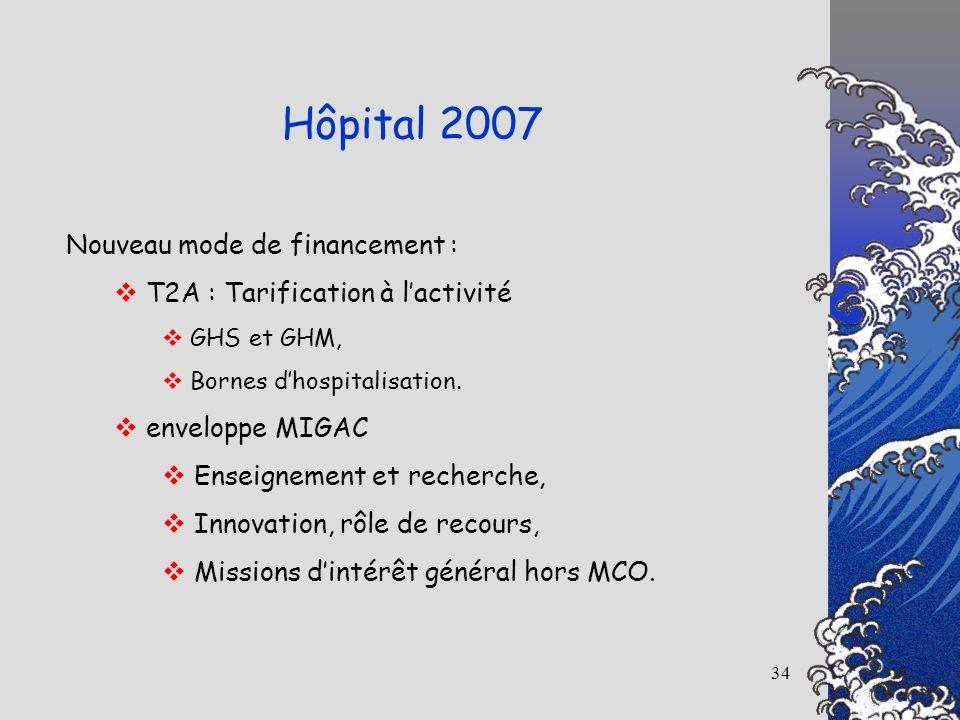 34 Hôpital 2007 Nouveau mode de financement : T2A : Tarification à lactivité GHS et GHM, Bornes dhospitalisation. enveloppe MIGAC Enseignement et rech