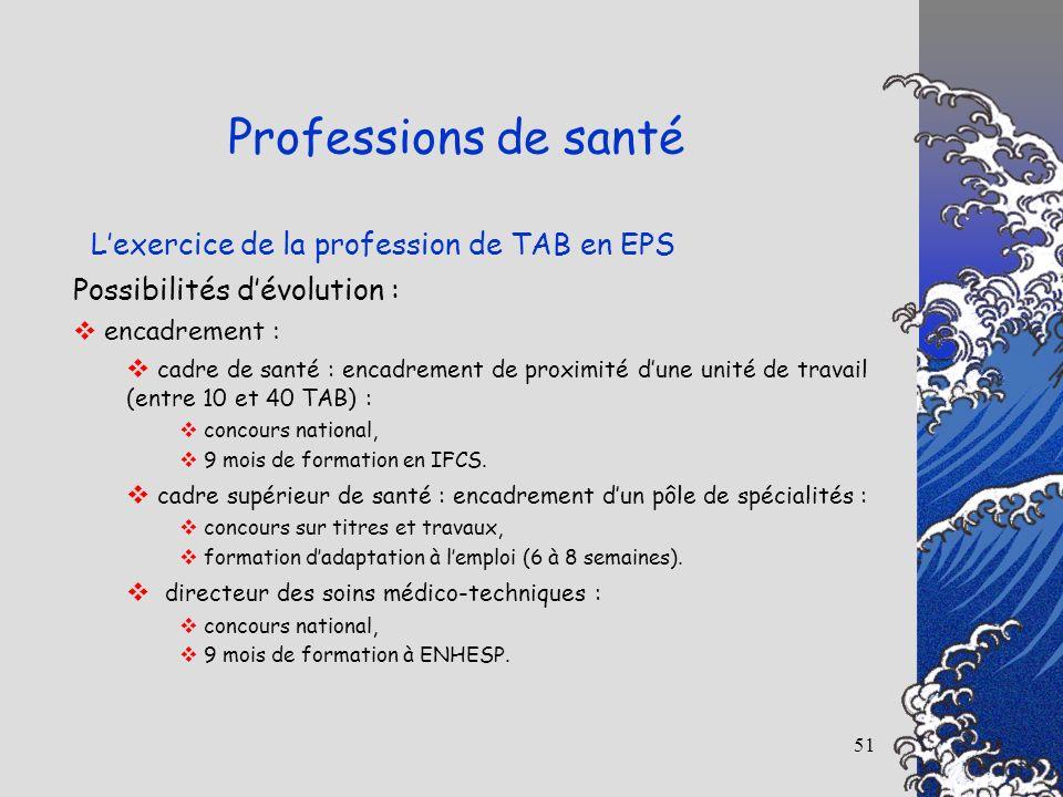 51 Lexercice de la profession de TAB en EPS Professions de santé Possibilités dévolution : encadrement : cadre de santé : encadrement de proximité dun