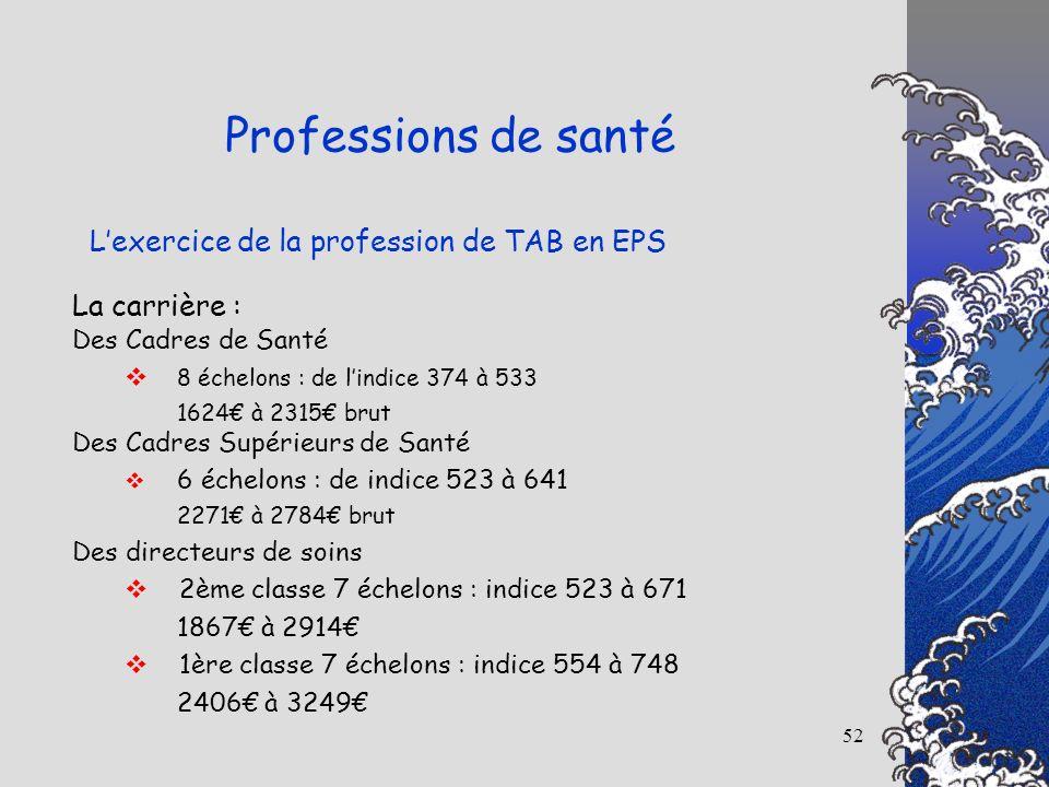 52 Lexercice de la profession de TAB en EPS Professions de santé La carrière : Des Cadres de Santé 8 échelons : de lindice 374 à 533 1624 à 2315 brut