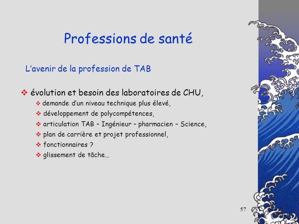 57 Lavenir de la profession de TAB Professions de santé évolution et besoin des laboratoires de CHU, demande dun niveau technique plus élevé, développ