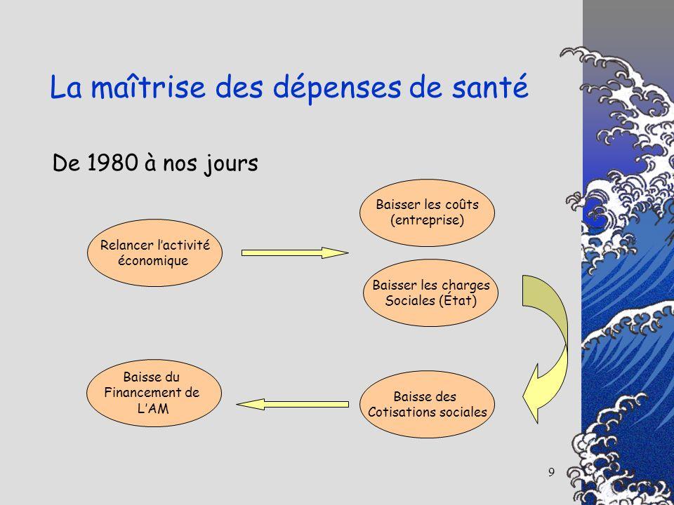 9 De 1980 à nos jours Relancer lactivité économique Baisser les coûts (entreprise) Baisse des Cotisations sociales Baisse du Financement de LAM La maî