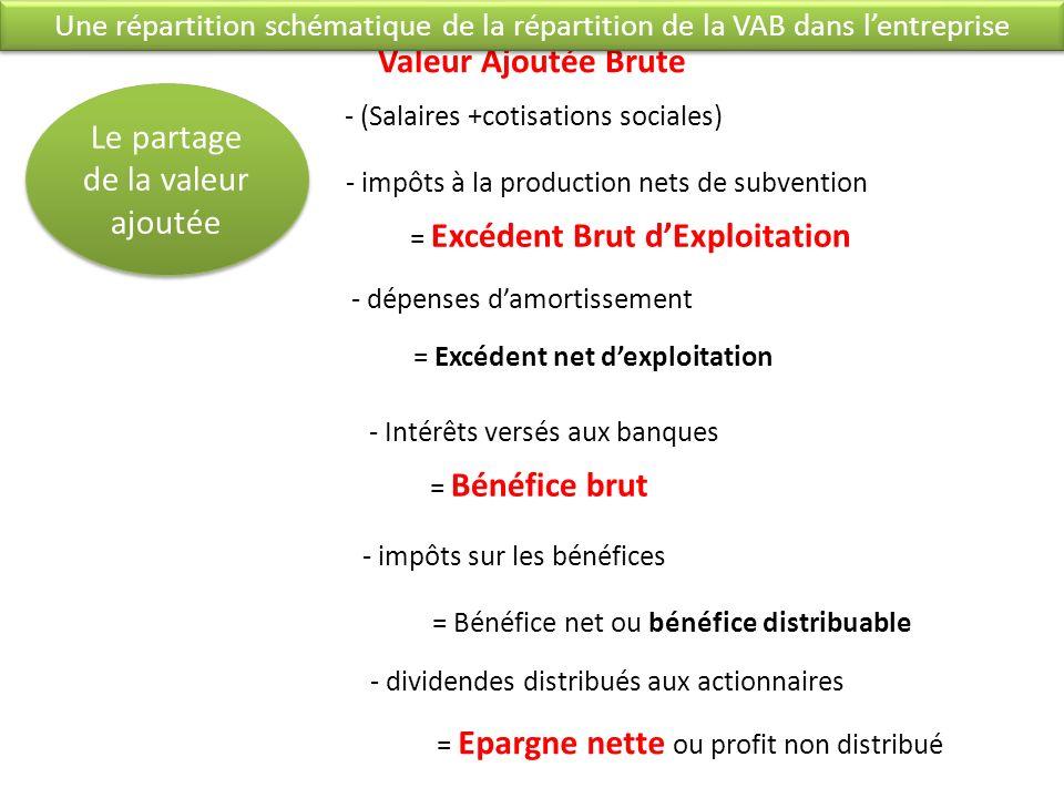 Valeur Ajoutée Brute - (Salaires +cotisations sociales) - impôts à la production nets de subvention = Excédent Brut dExploitation - dépenses damortissement = Excédent net dexploitation - Intérêts versés aux banques = Bénéfice brut - impôts sur les bénéfices = Bénéfice net ou bénéfice distribuable - dividendes distribués aux actionnaires = Epargne nette ou profit non distribué Le partage de la valeur ajoutée Une répartition schématique de la répartition de la VAB dans lentreprise