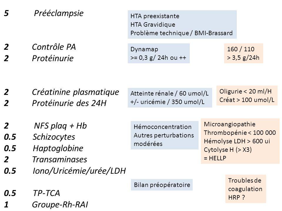 5 Prééclampsie 2 Contrôle PA 2 Protéinurie 2 Créatinine plasmatique 2 Protéinurie des 24H 2 NFS plaq + Hb 0.5 Schizocytes 0.5 Haptoglobine 2 Transamin