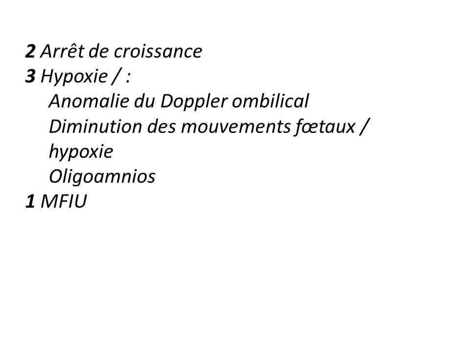 2 Arrêt de croissance 3 Hypoxie / : Anomalie du Doppler ombilical Diminution des mouvements fœtaux / hypoxie Oligoamnios 1 MFIU