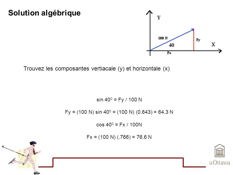 Solution algébrique sin 40 0 = Fy / 100 N Fy = (100 N) sin 40 0 = (100 N) (0.643) = 64.3 N cos 40 0 = Fx / 100N Fx = (100 N) (.766) = 76.6 N Trouvez l