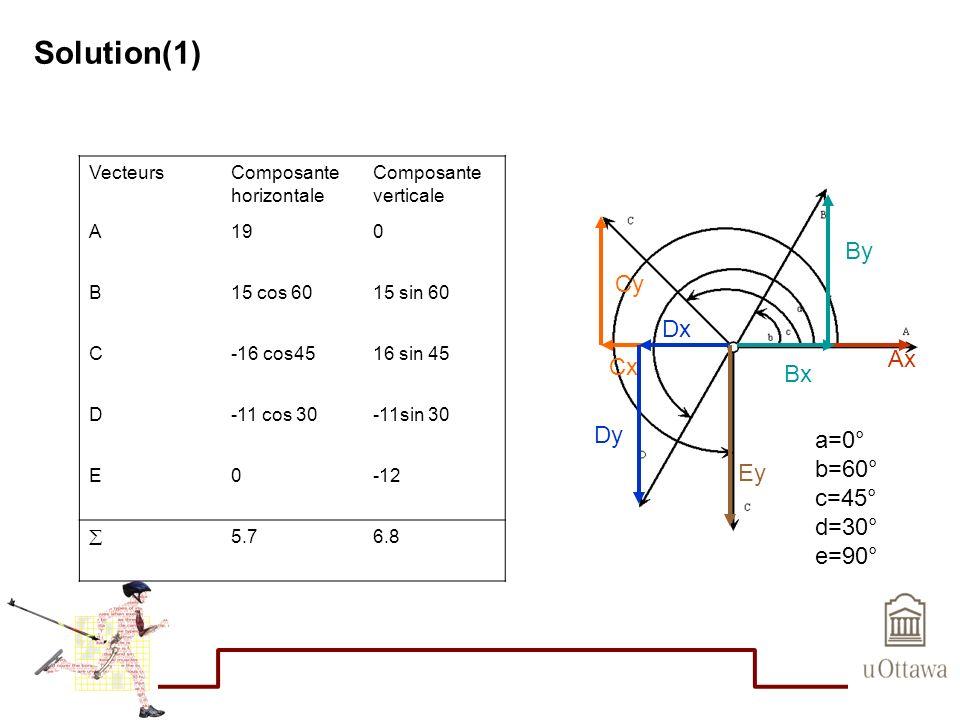 Solution(1) VecteursComposante horizontale Composante verticale A190 B15 cos 6015 sin 60 C-16 cos4516 sin 45 D-11 cos 30-11sin 30 E0-12 5.76.8 Ax By B