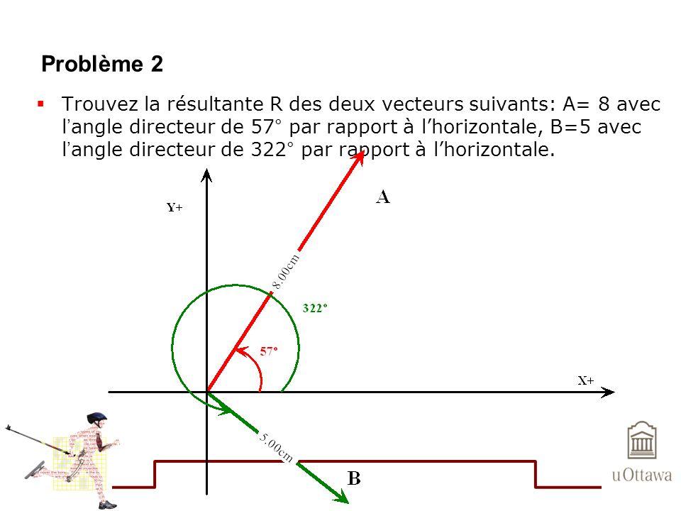Problème 2 Trouvez la résultante R des deux vecteurs suivants: A= 8 avec l angle directeur de 57° par rapport à lhorizontale, B=5 avec l angle directe