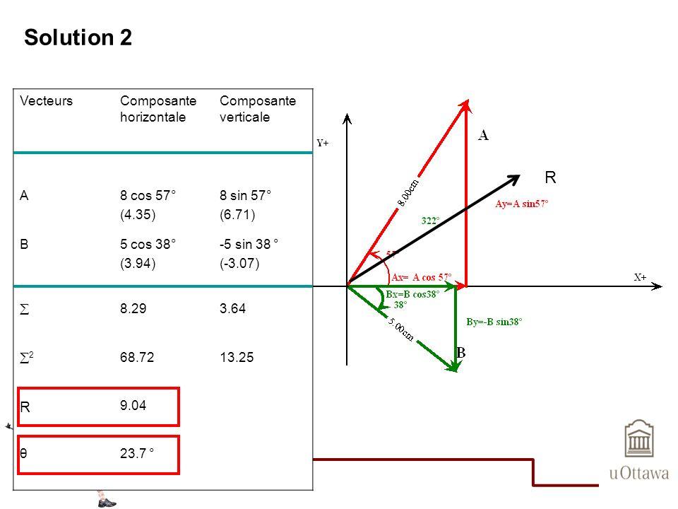 Solution 2 VecteursComposante horizontale Composante verticale A8 cos 57° (4.35) 8 sin 57° (6.71) B5 cos 38° (3.94) -5 sin 38 ° (-3.07) 8.293.64 2 68.