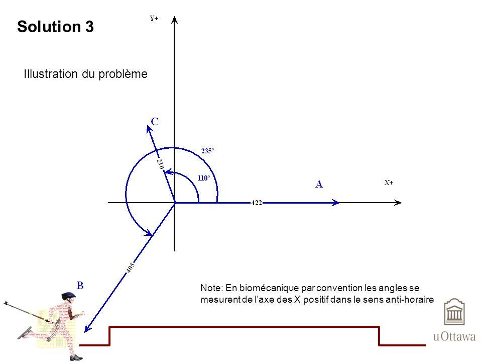 Solution 3 Illustration du problème Note: En biomécanique par convention les angles se mesurent de laxe des X positif dans le sens anti-horaire