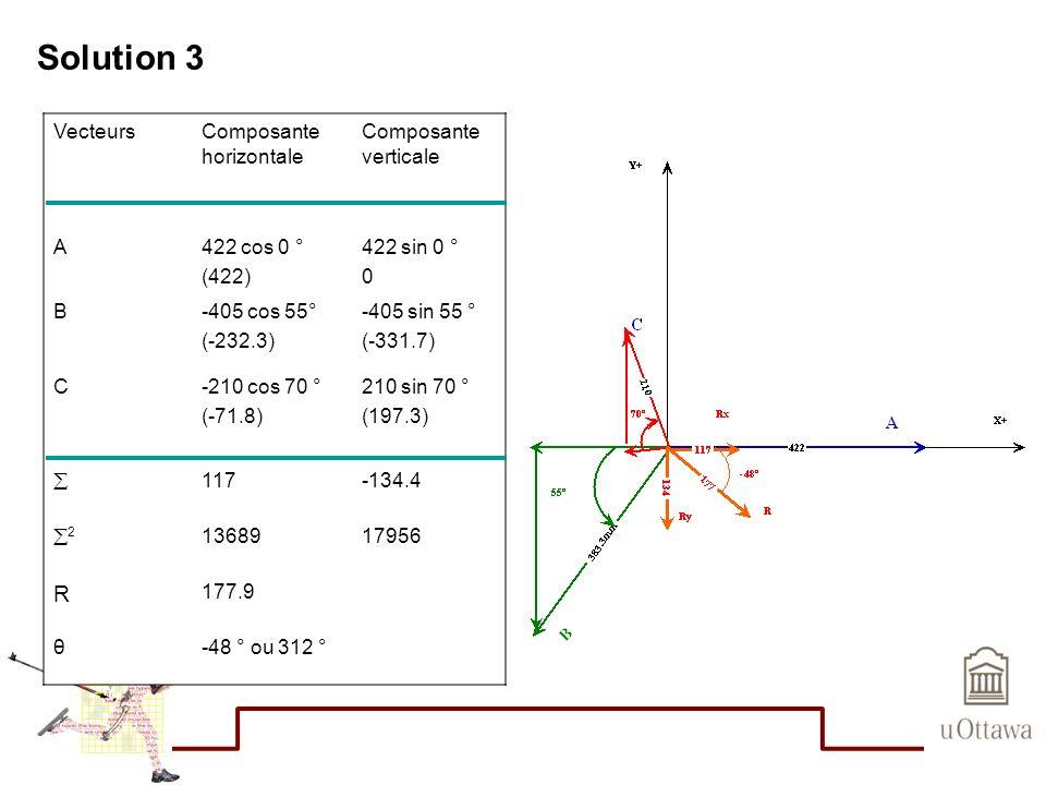 Solution 3 VecteursComposante horizontale Composante verticale A422 cos 0 ° (422) 422 sin 0 ° 0 B-405 cos 55° (-232.3) -405 sin 55 ° (-331.7) C-210 co