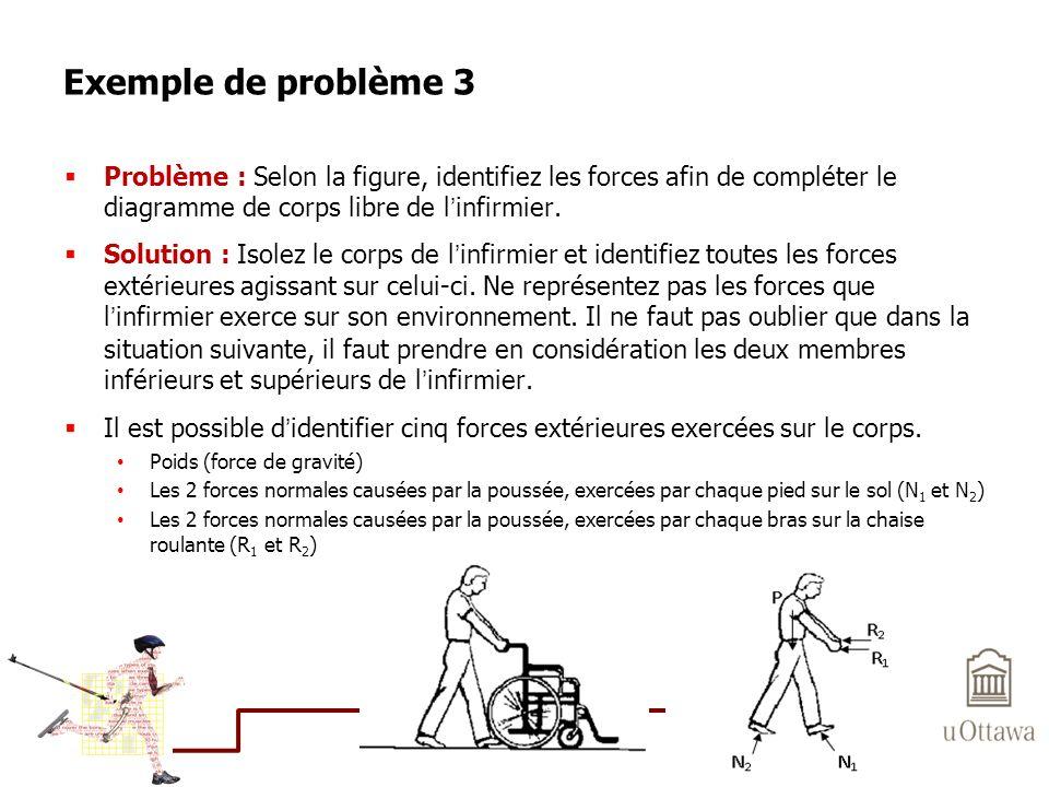 Exemple de problème 3 Problème : Selon la figure, identifiez les forces afin de compléter le diagramme de corps libre de linfirmier. Solution : Isolez