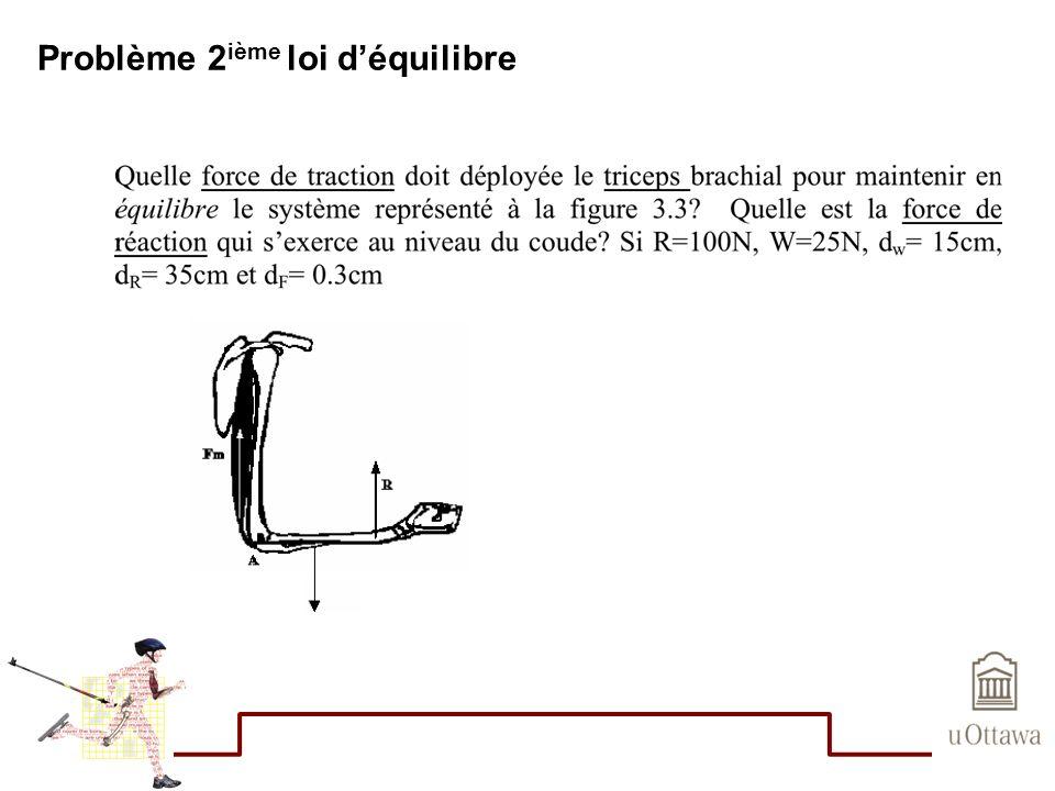 Problème 2 ième loi déquilibre