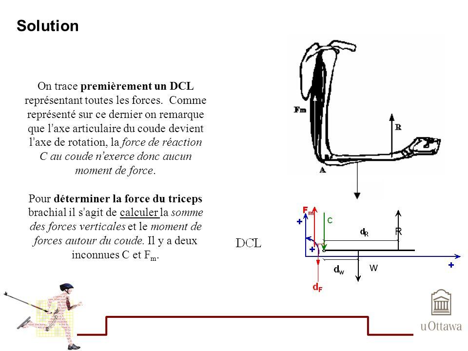 Solution On trace premièrement un DCL représentant toutes les forces. Comme représenté sur ce dernier on remarque que laxe articulaire du coude devien