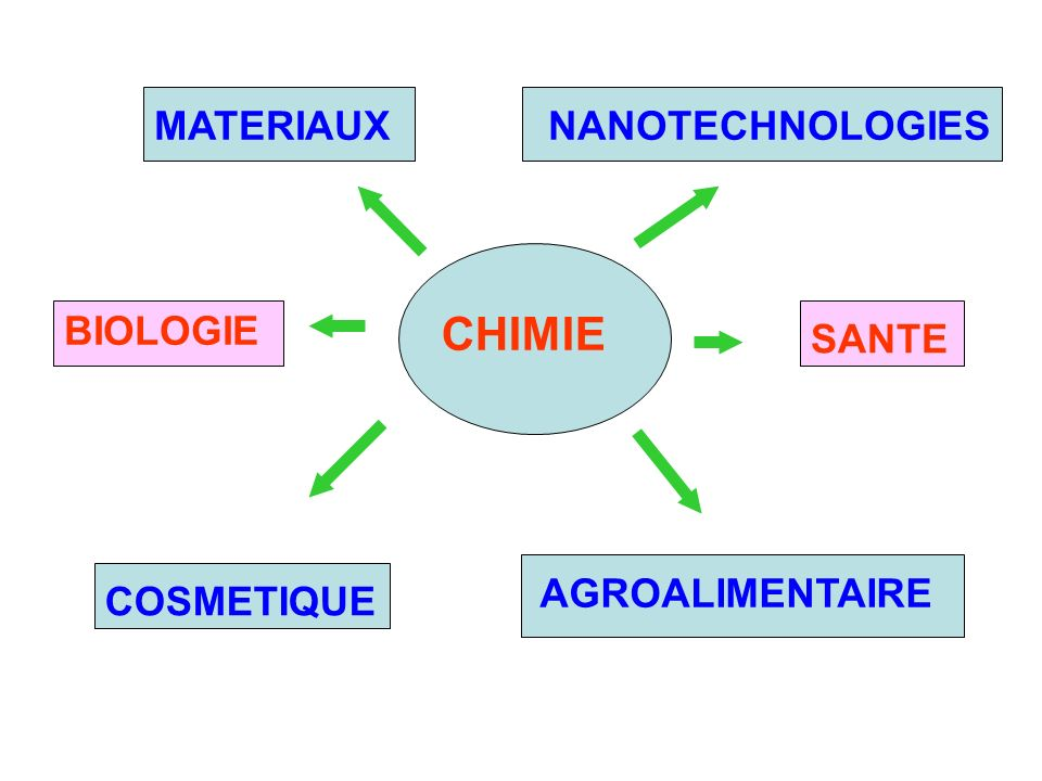SANTE BIOLOGIE AGROALIMENTAIRE COSMETIQUE NANOTECHNOLOGIESMATERIAUX CHIMIE