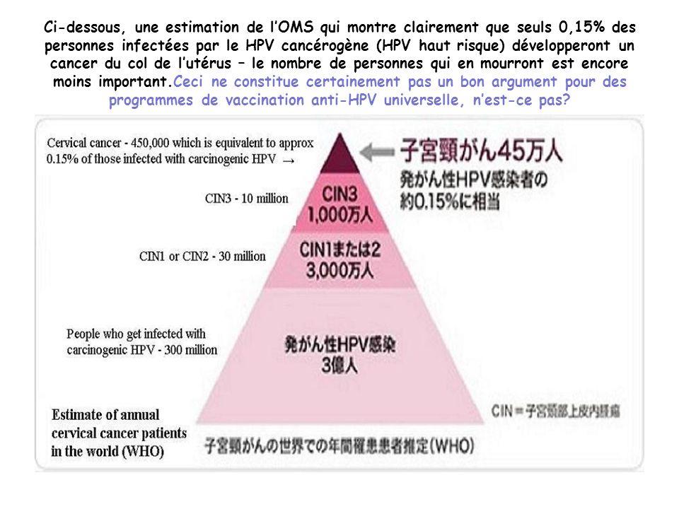 Ci-dessous, une estimation de lOMS qui montre clairement que seuls 0,15% des personnes infectées par le HPV cancérogène (HPV haut risque) développeron