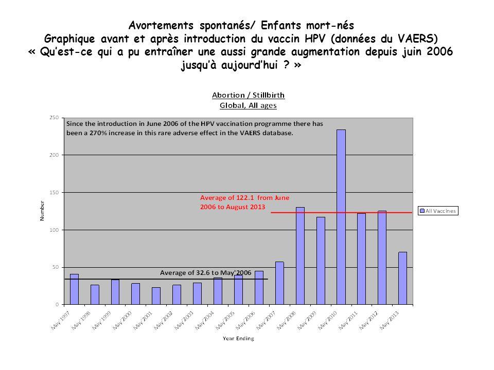 Avortements spontanés/ Enfants mort-nés Graphique avant et après introduction du vaccin HPV (données du VAERS) « Quest-ce qui a pu entraîner une aussi